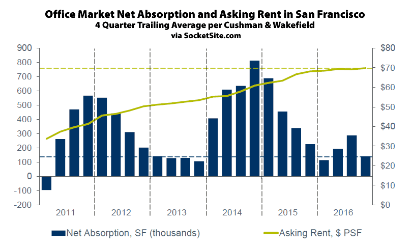 Office Rents Hit a Record High in SF but Barely Budged Last Year