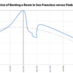Price of Renting a Room in SF Has Dropped 12% from Peak