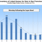 Inventory of Homes for Sale in San Francisco Hits a 5-Year High