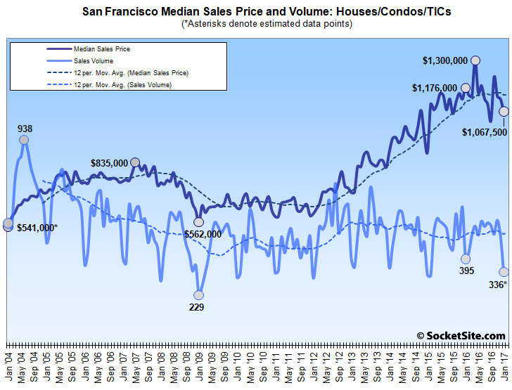 San Francisco Home Sales Drop 15 Percent, Greater Bay Area Holds