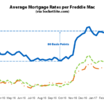 Mortgage Rates Return to 2017 Highs, Odds of a Rate Hike Rockets
