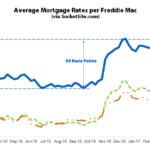 Mortgage Rates Near a Three-Year High