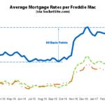 Mortgage Rates Near a Three-Year High