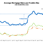 Benchmark Mortgage Rate Drops to 4.14%