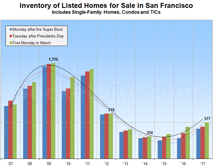 Inventory of Homes for Sale in S.F. On the March (Up)