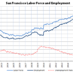 A Mixed Employment Report for SF and around the Bay