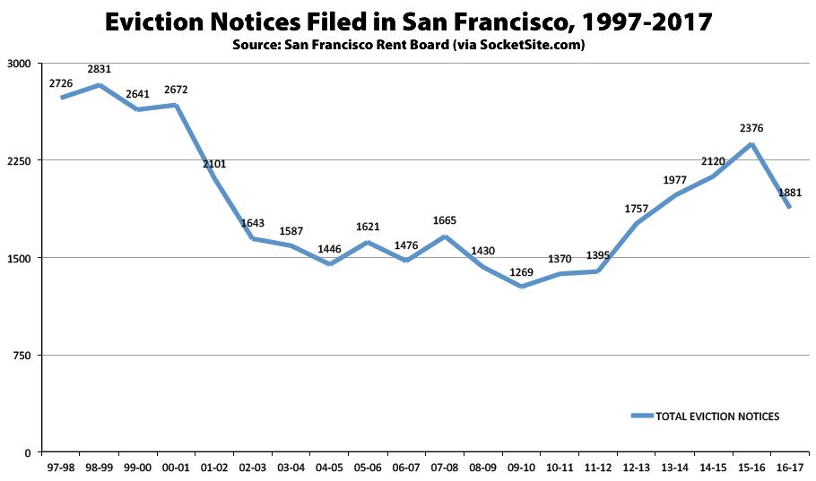 Twenty Years of Eviction History in San Francisco