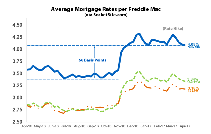 Benchmark Mortgage Rate Drops to Its Lowest Mark This Year