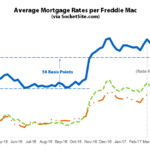 Benchmark Mortgage Rate Drops Below 4 Percent