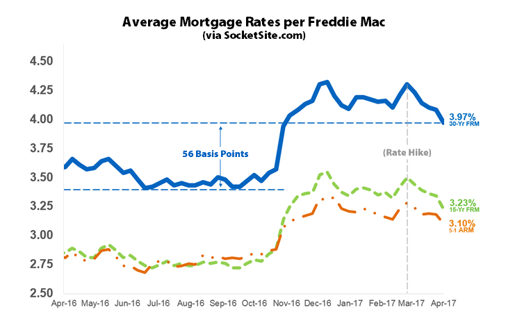 Benchmark Mortgage Rate Drops Below 4 Percent