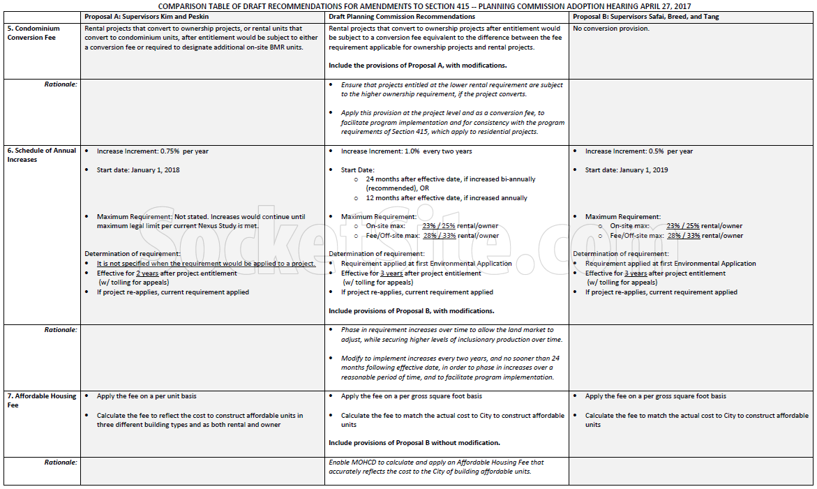 Planning's Inclusionary Housing Recomendations page 2