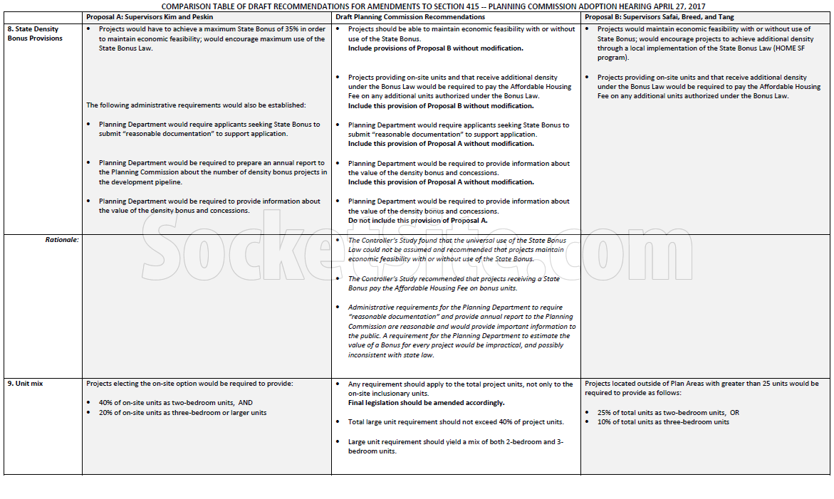 Planning's Inclusionary Housing Recomendations page 3