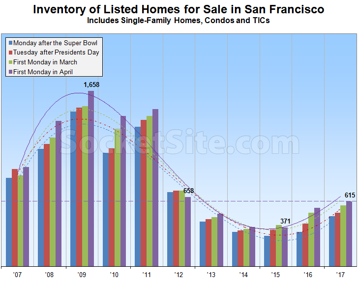 Inventory of Homes for Sale in S.F. Nearing a Six-Year High