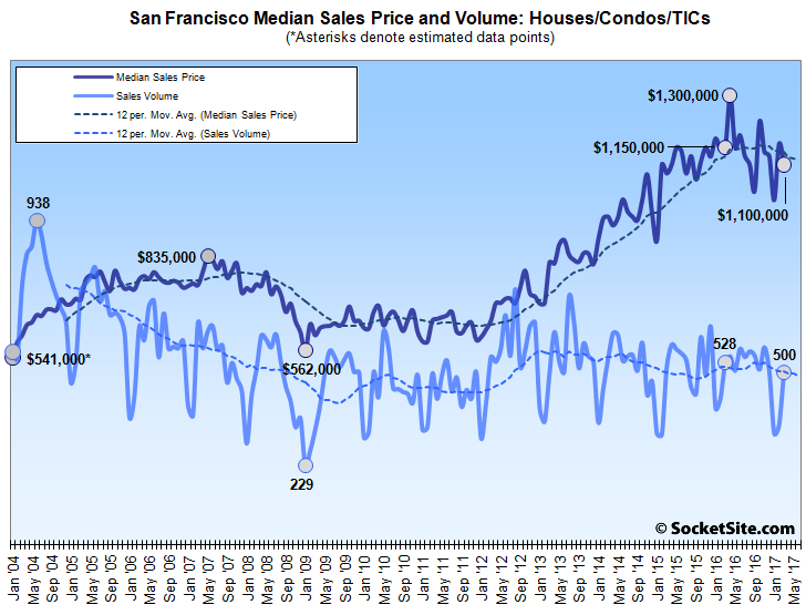 San Francisco Home Sales and Median Price Slip as Bay Area Gains