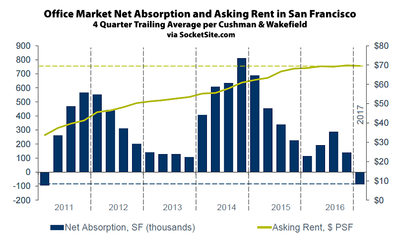 Office Rents in San Francisco Slip, Vacancy Rate Inches Up