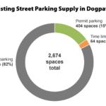 The Draft Plan to Radically Change Parking in This Neighborhood