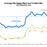 Benchmark Mortgage Rate Holding Around 4 Percent