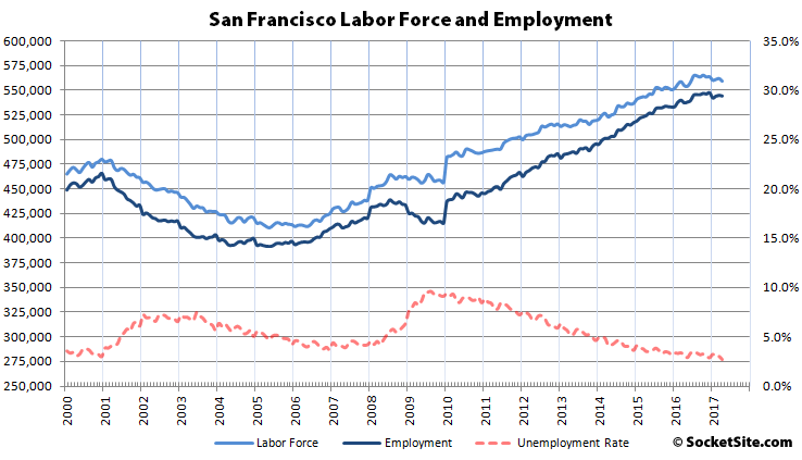 Bay Area Unemployment Drops to near Record Lows, But…