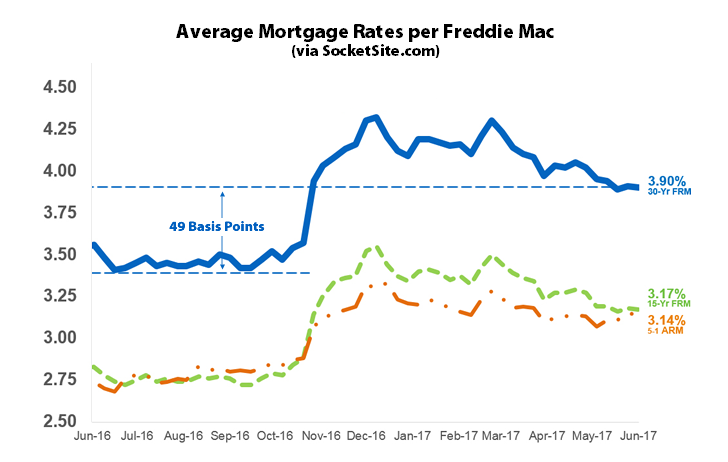 Benchmark Mortgage Rate Holds Post Hike