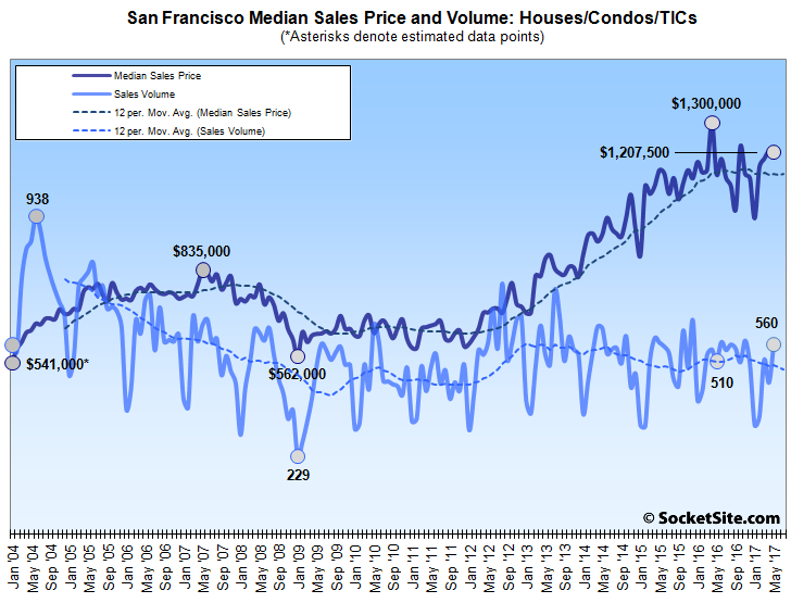 Bay Area Home Sales (Mostly) Rebounded in May