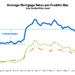 Benchmark Mortgage Rate Ticks Up to 3.96%