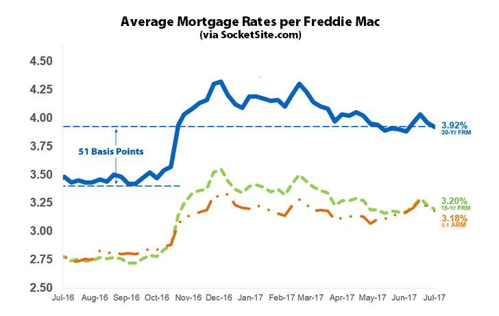 Benchmark Mortgage Rate Back Below 4 Percent