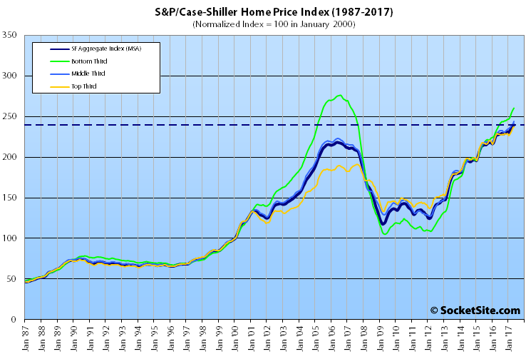 Top Tier Slips but Indexes for Bay Area Home Values Hit New Highs