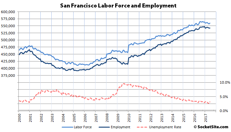 SF Employment Dropped in First Half of 2017, First Time since 2009