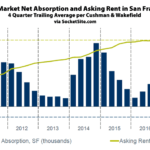Net Absorption of Office Space in San Francisco Has Dropped
