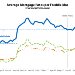 Benchmark Mortgage Rate Ticks down along with Odds of a Hike