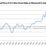 New Home Sales in the U.S. Drop despite More Inventory