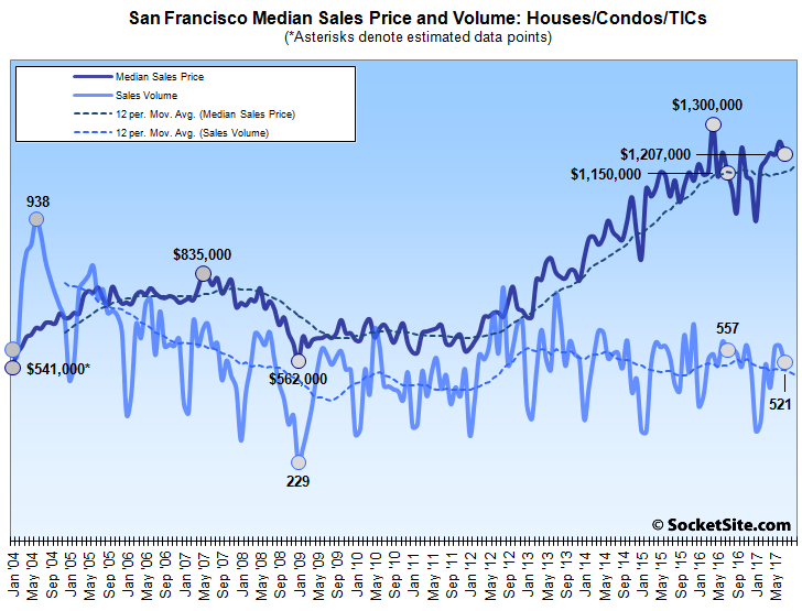 Bay Area Home Sales Drop to a Six-Year Low, Median Price Slips