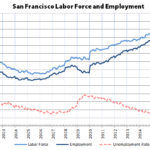 Employment in San Francisco Nearing Negative Growth