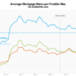 Mortgage Rates Continues to Drop along with Odds of a Hike