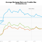 Mortgage Rates Tick Up and Odds of a Hike Jump