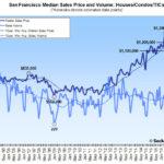 San Francisco Home Sales Take a Hit