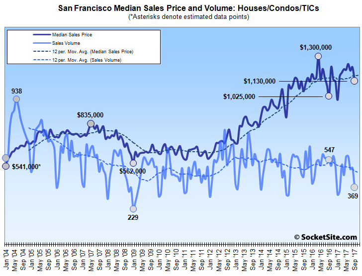 Bay Area Home Sales Take a Hit, Down over 30 Percent in SF