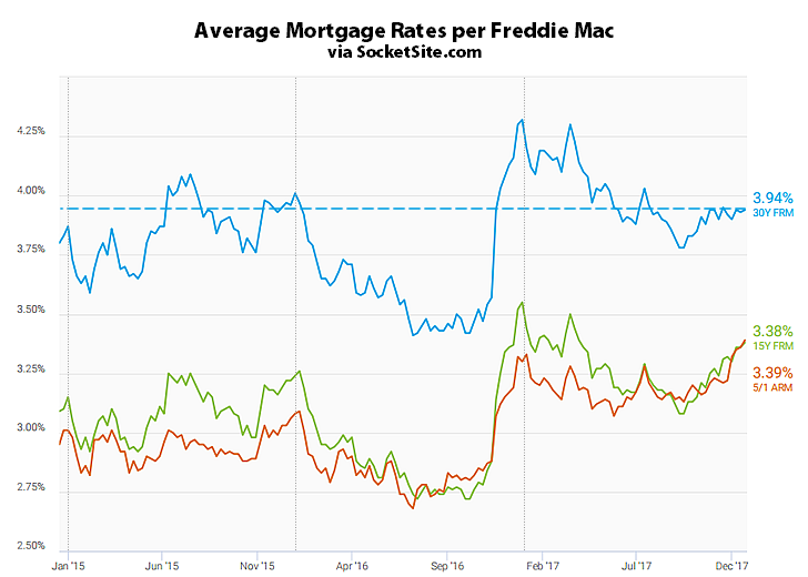 Little Movement in the Benchmark Mortgage Rate