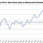 Pace of New U.S. Home Sales Soars Following Downward Revision