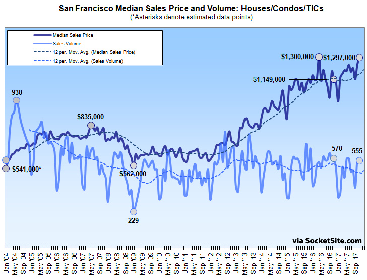 Median Bay Area Home Sale Price Hits All-Time High, Sales Slip