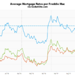 Benchmark Mortgage Rate Hovering Around 4%