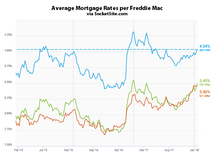 Benchmark Mortgage Rate Back above 4%