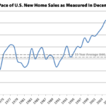 Pace of New Home Sales in the U.S. Slips but Ended 2017 Up