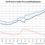 San Francisco and East Bay Employment Slip, Santa Clara Gains