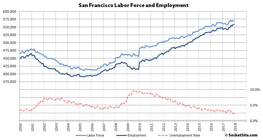 San Francisco and East Bay Employment Slip, Santa Clara Gains