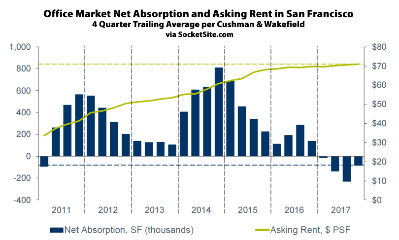 Development Driving the Office Market in San Francisco