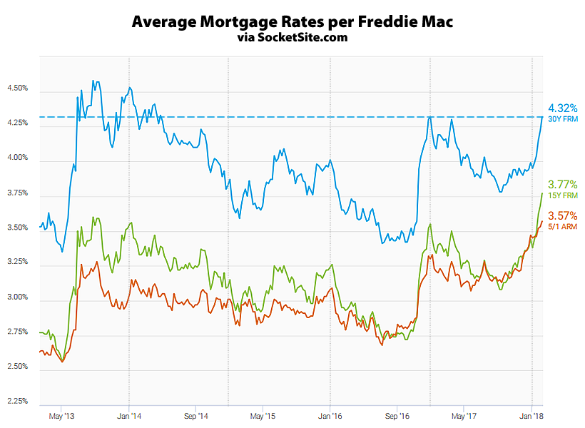 Benchmark Mortgage Rate Jumps to an Effective 4-Year High