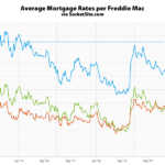 Mortgage Rates Continue to Rise, Short-Term nearing 7-Year Highs