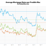 Mortgage Rates Inch Up, 30-Year within a Basis Point of 4-Year High