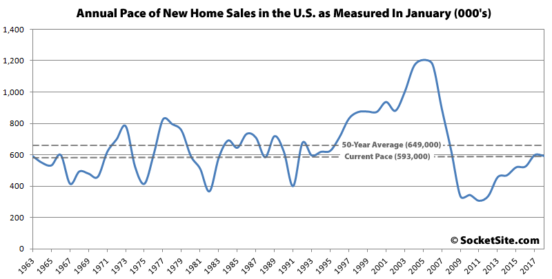 Pace of New Home Sales in the U.S. Slips despite More Inventory